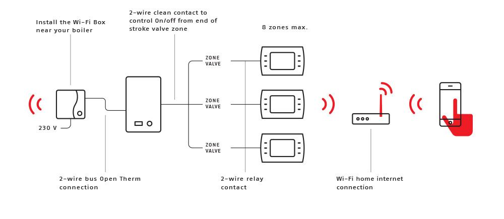 RiCLOUD Multizone wifi thermostats